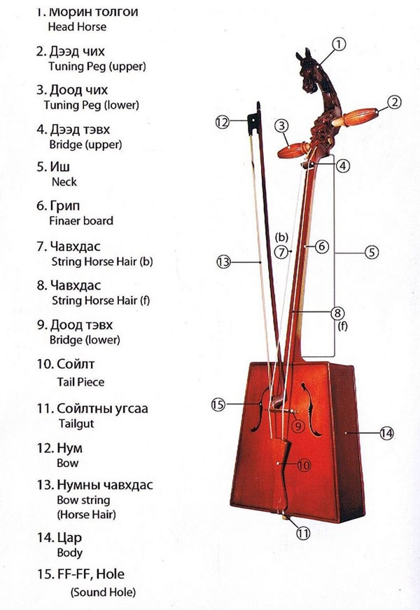The components of the Morin Khuur. Kindly provided by horsefiddle.com