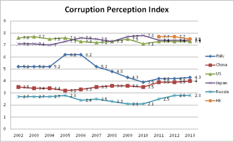 Corruption perception